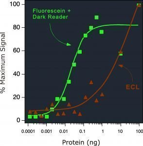Graph of signal generated with fluorescein and dark reader