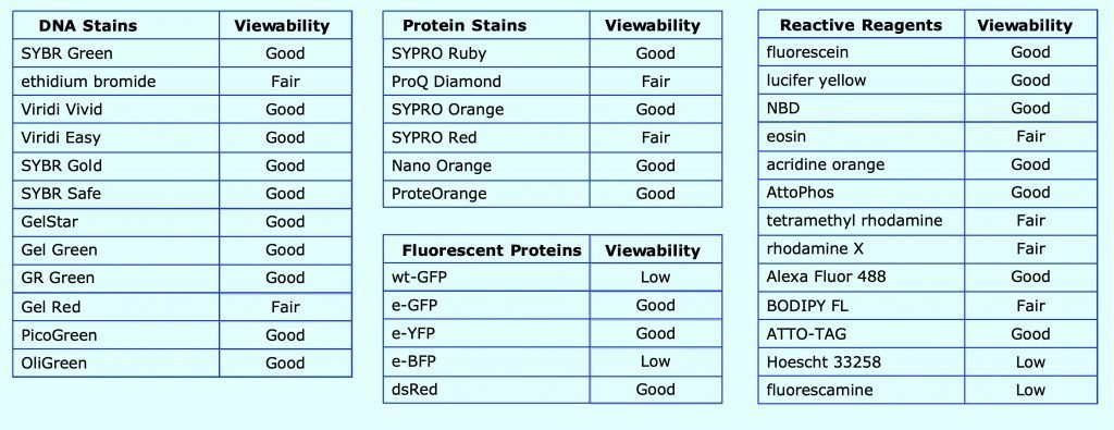 Table of dyes according to their compatability with Dark Reader